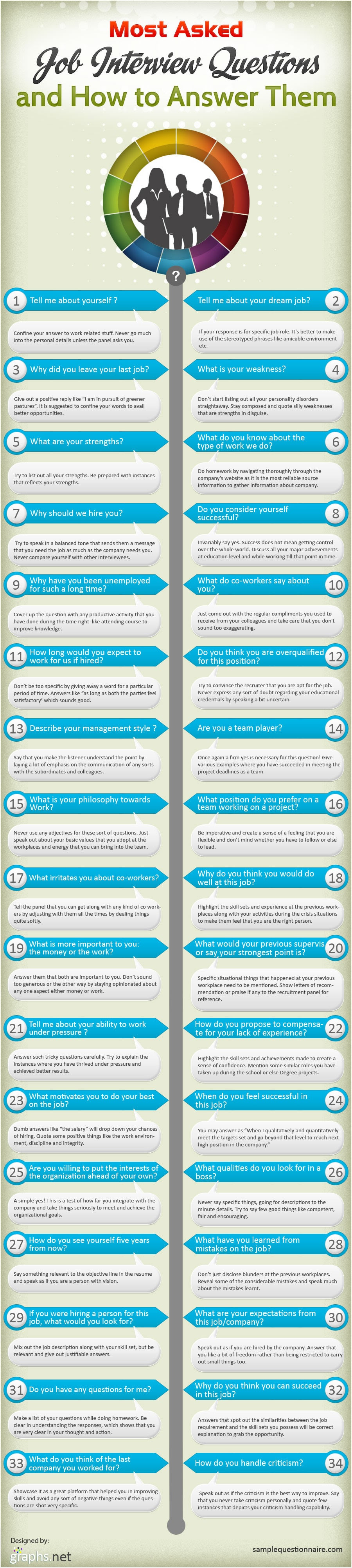 34 Most Asked Job Interview Questions & How To Answer Them ...