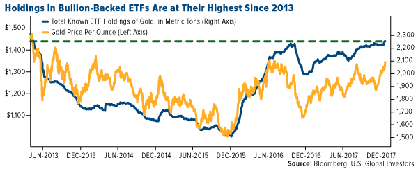 Holdings in bullion backed ETFs are at their highest since 2013