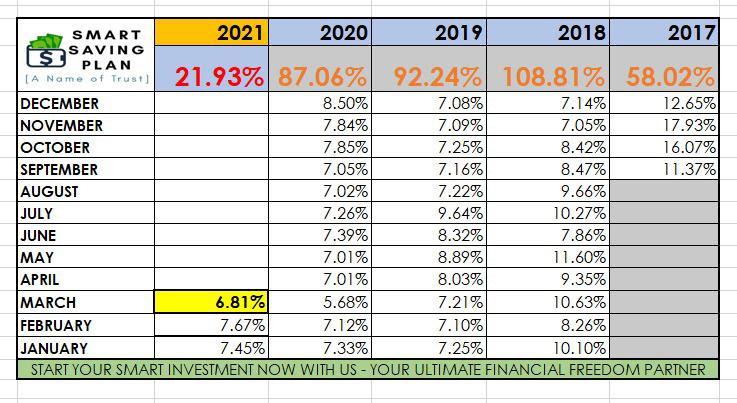 1 dividen profit keuntungan b4u sejak dari ditubuhkan 2017 hingga mac 2021