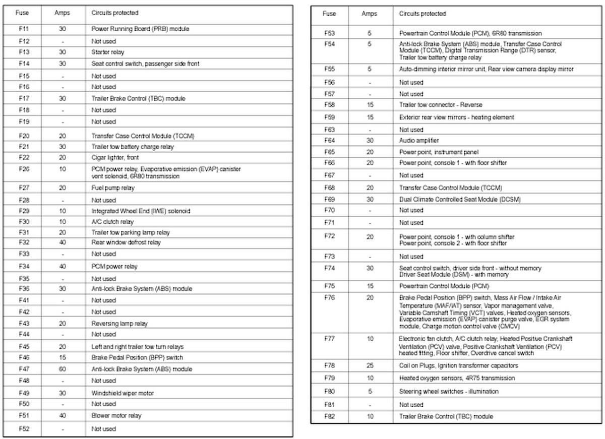 A80f3e 2000 Expedition Interior Fuse Box Diagram Wiring Library