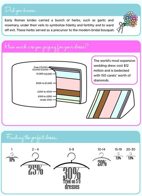 Wedding Infographic   Wedding Dress Trends   The Real Stats!