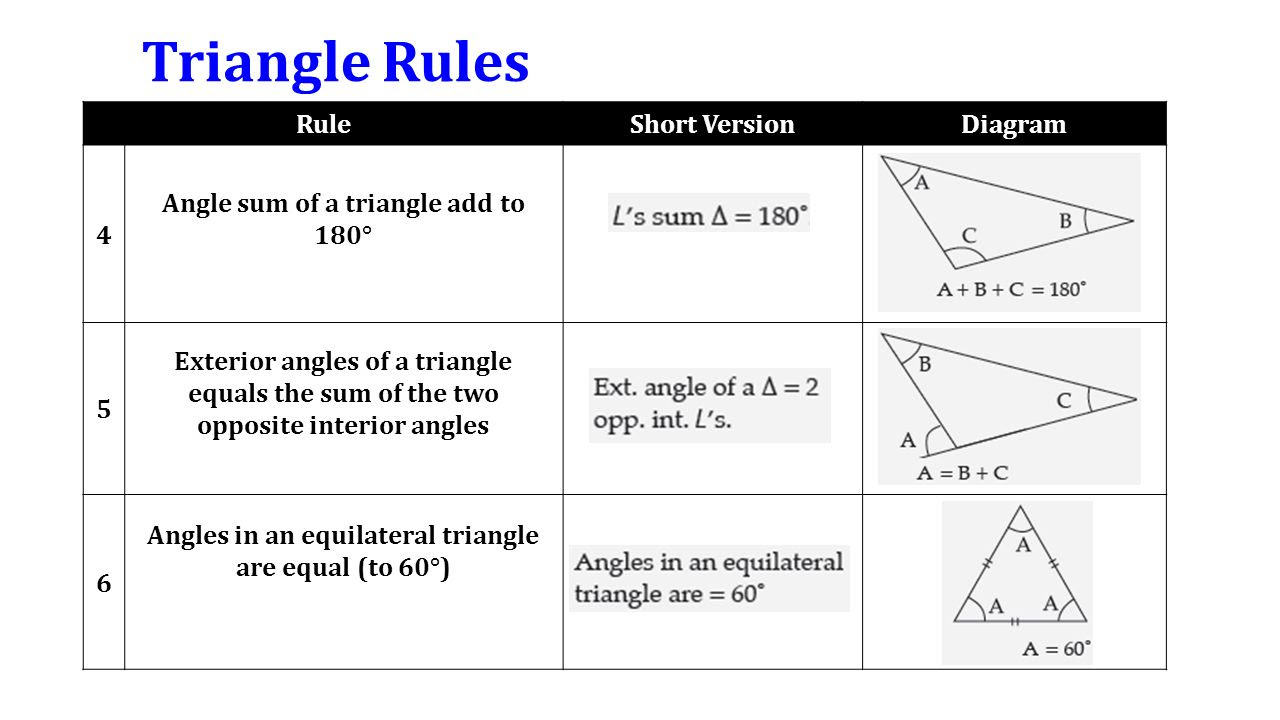 Triangle+Rules+Rule+Short+Version+Diagram+4