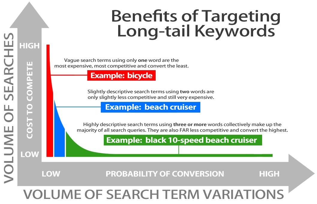 Use-Long-Tail-Keywords