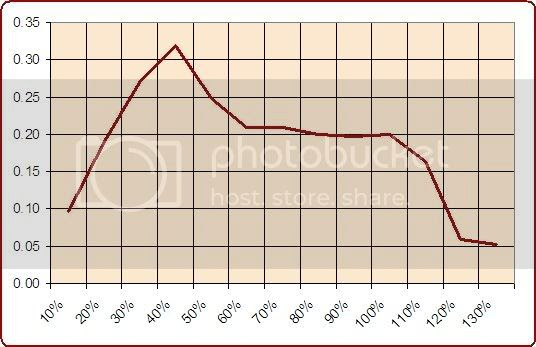 Value Bets Grafica 1