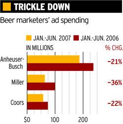 Beer spending