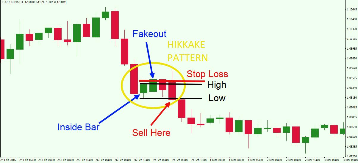 Image result for hikkake pattern