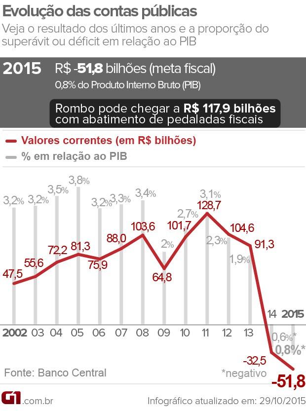 Evolução das contas públicas meta fiscal déficit 2015 (Foto: G1)