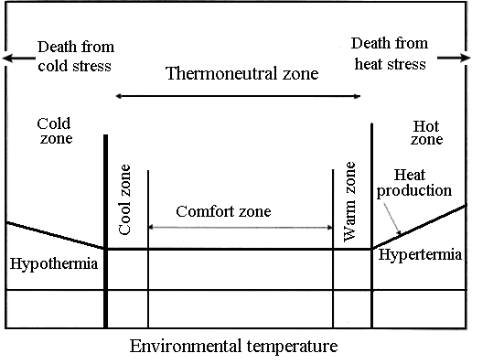 Heat Stress in Dairy Cows (A Review)