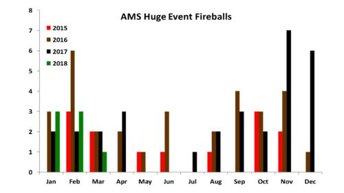 AMS Huge Event Fireballs as of 3/2018