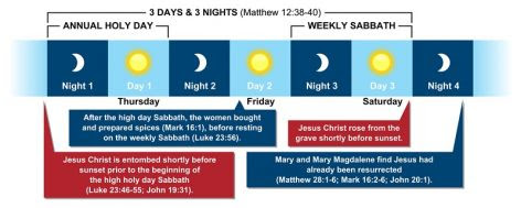 The sign of Jonah was that Christ would be three days and three nights in the grave.