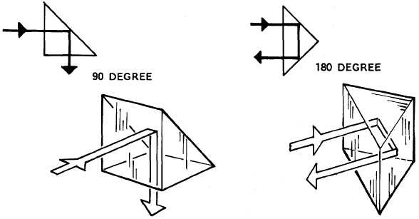 Figure 9 15 Right Angle Prism Showing Deflection Of Light Rays