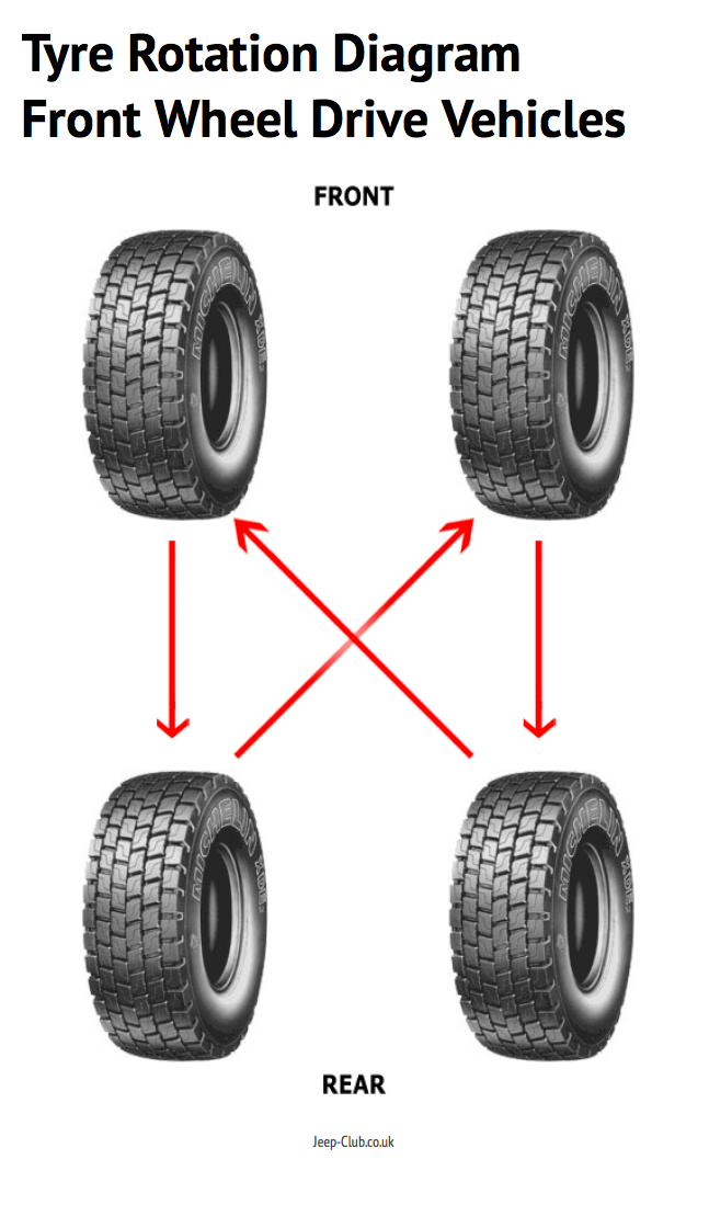 Image Result For Rotate Car Tires
