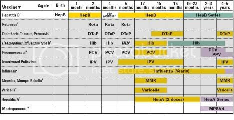 Recommended Immunization Schedulefor Persons Aged 0–6 Years