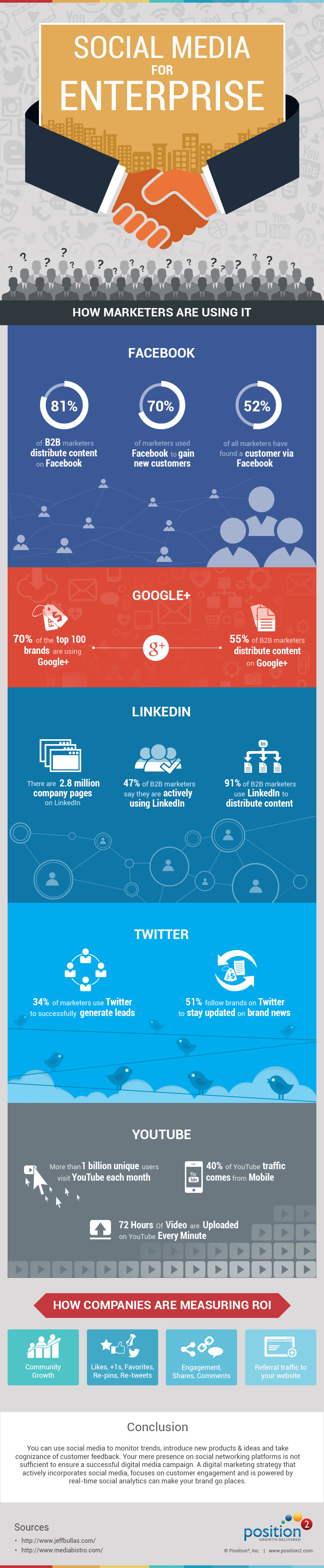 Facebook, Google+, Twitter, LinkedIn, YouTube - #SocialMedia for B2B Enterprise How compnaies are measnuring ROI - #infographic