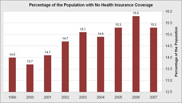 Percent of Uninsured (Without Health Insurance) – truthful ...