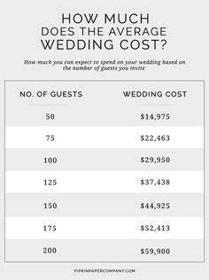 This Is the National Average Cost of a Wedding   Wedding