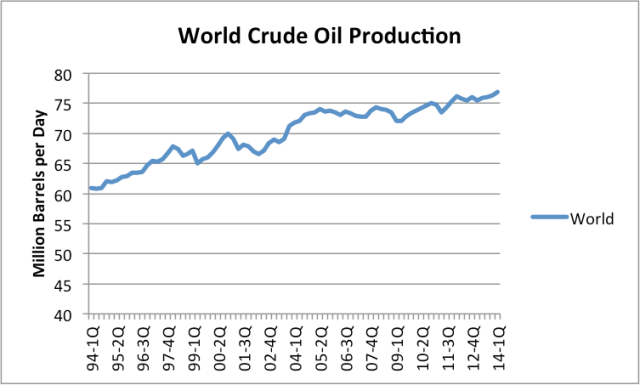 Figure 1. Quarterly crude and condensate oil production, based on EIA data.