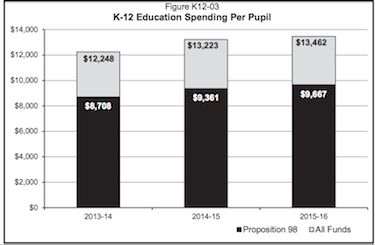 Figure from Gov. Brown's proposed 2015-16 budget