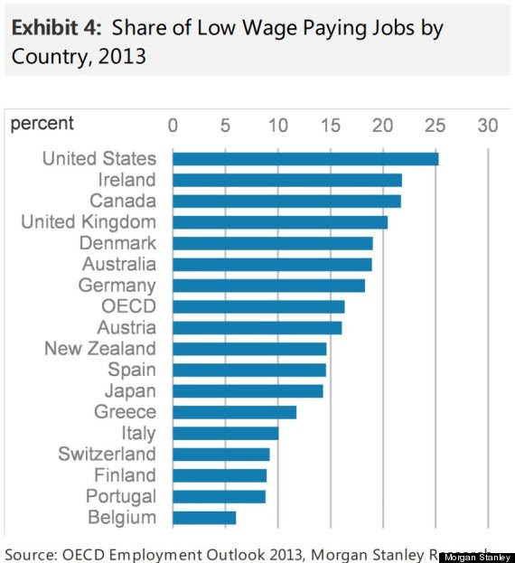 low wage jobs as share of all work