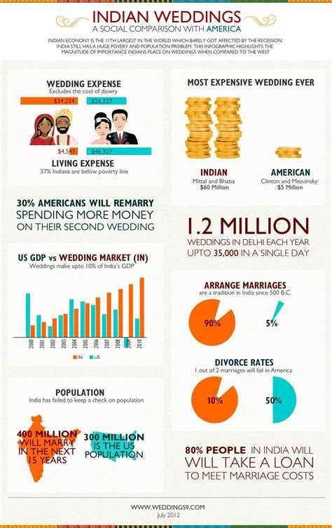Indian Weddings vs American Weddings   Finance