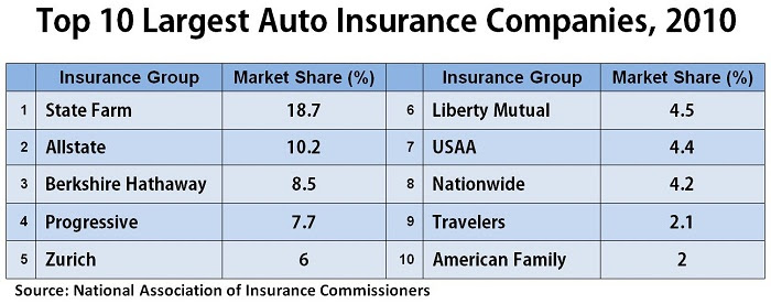 A.M. Best: Market Share Stagnant Among Top Car Insurance ...