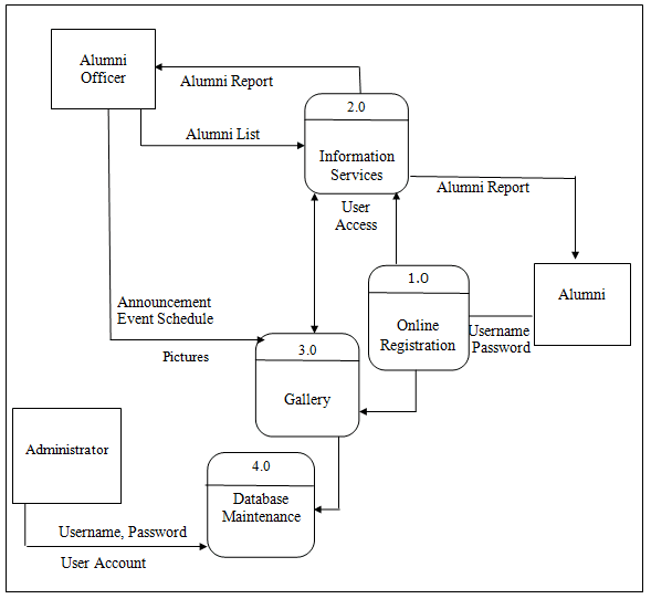 Data Flow Diagram And Decomposition Chart Of Alumni Information System Is Locked Data Flow Diagram And Decomposition Chart Of Alumni Information System Inettutor Com