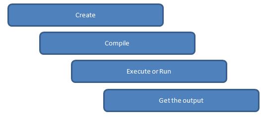 C Basic program