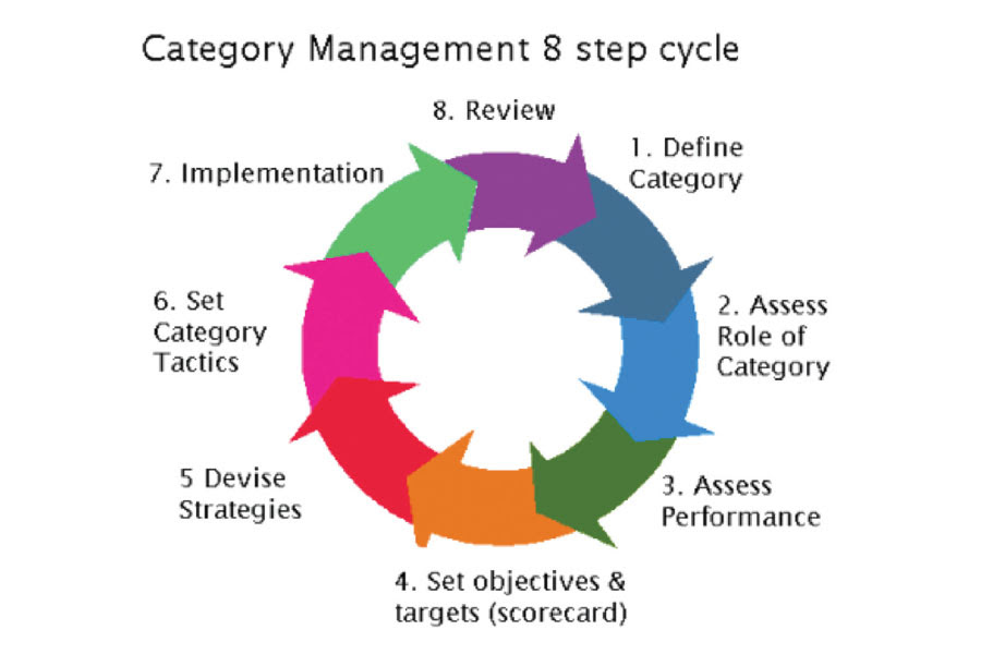 Make Category Management Awesome Supply Chain Asia