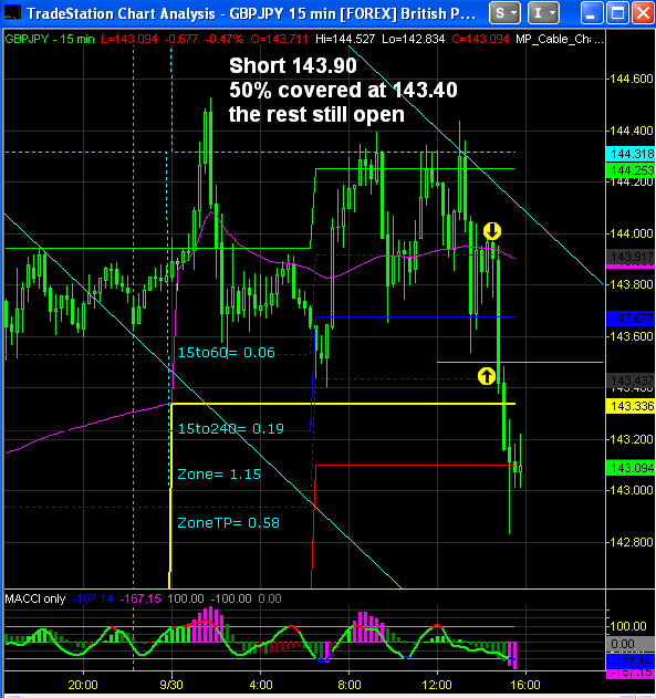 Finetrading Forex Options Online Forex Chart