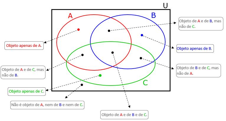 Diagrama De Venn Problemas De Raciocinio Logico Clubes De Matematica Da Obmep