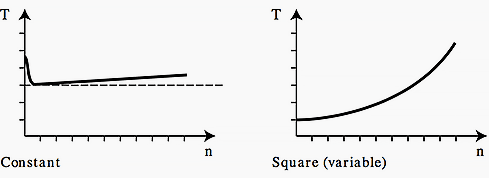 Constant and square load torque