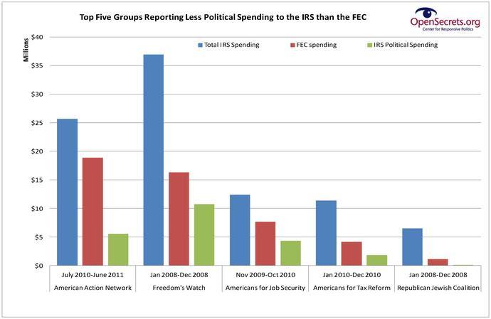 Underreporte POlitical Spending 3 2 (1).jpg