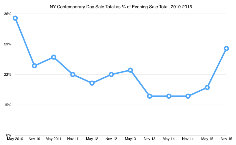 NY Cont Day Sale as percent of Evening