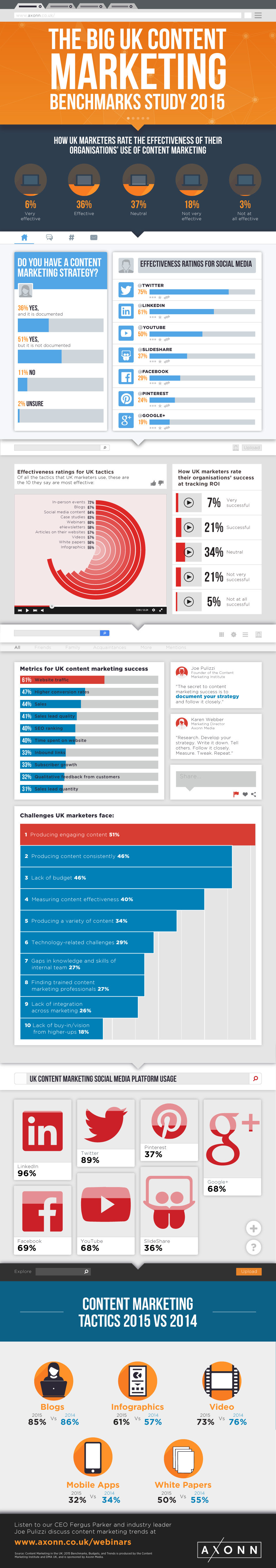 Infographic: The Big UK Content Marketing Benchmarks Study 2015