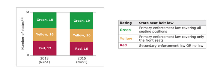 Bar chart showing the number of states rated green, yellow, and red for seat belt law in the 2013 PSRs and 2015 PSRs, along with a table showing the rating scale. In 2013, of states with available data, 18 states rated green, 16 states rated yellow, and 17 states rated red. In 2015, of states with available data, 19 states rated green, 16 states rated yellow, and 16 states rated red. Green means their was a primary enforcement law covering all seating positions. Yellow means there was a primary enforcement law covering only the front seats. Red means their was a secondary enforcement law or no law. States with missing data are not included. (State count includes the District of Columbia.)