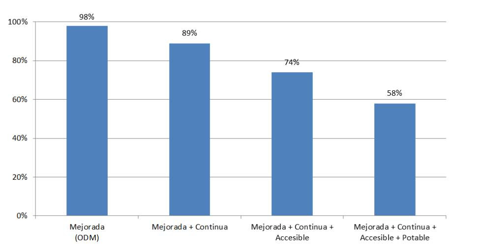 Implicaciones del ODS en la cobertura de agua.