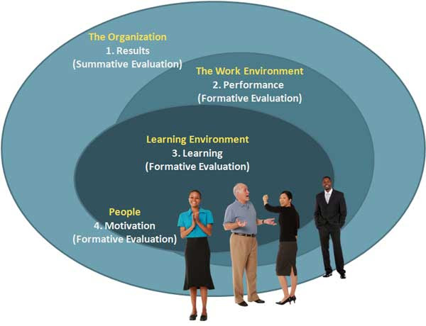 Learning and Work Environment