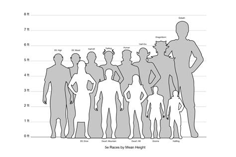 relative height chart dungeons  dragons homebrew dd dungeons  dragons dnd races