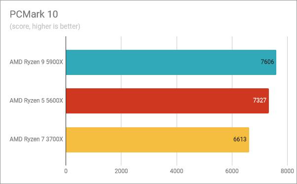 Resultados del banco de pruebas AMD Ryzen 9 5900X: PCMark 10