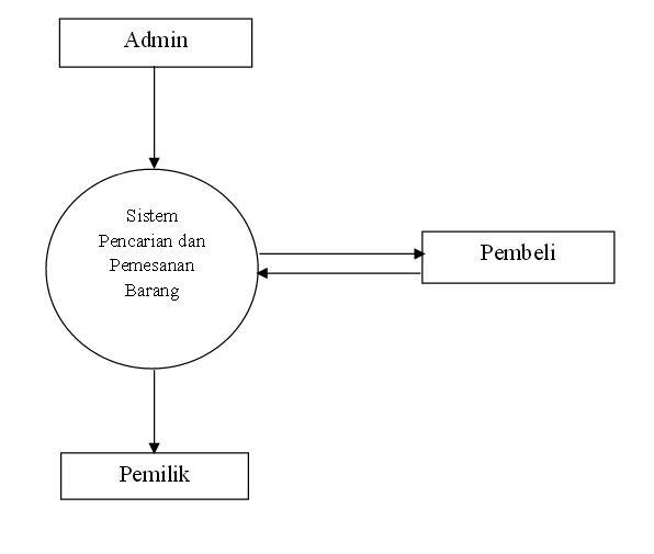 Contoh flowchart dfd erd penjualan qintoh new diagram konteks dfd dan erd diagram ccuart Choice Image