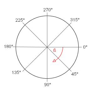 Unit Circle Negative Degrees – unit circle