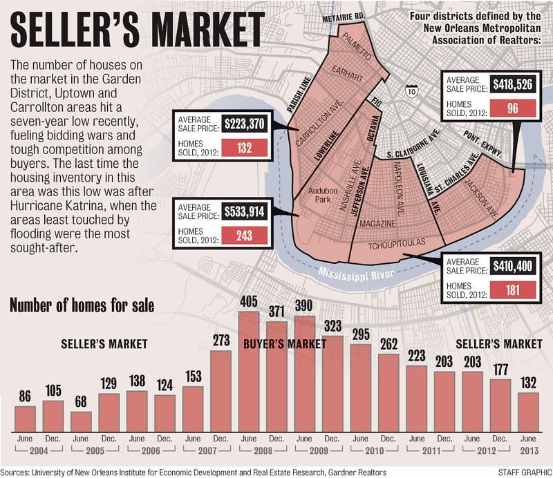 2013 Sellers Market