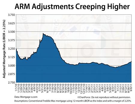 ARM adjustments creeping higher