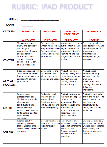 Classroom Design Rubric ~ A rubric to grade students ipad projects educational
