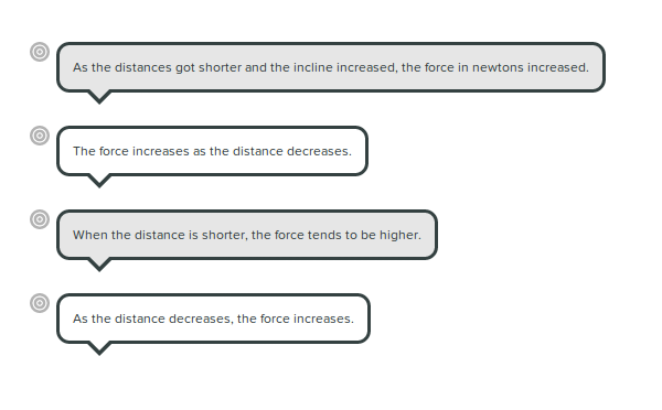 each lab group's data analyses.  they all noticed a similar relationship between force and distance.
