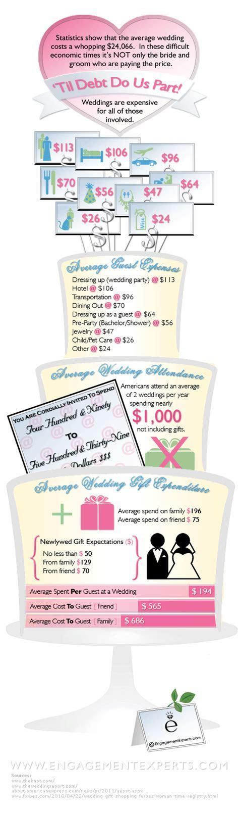 Cost To Wedding Guest   Attending a Wedding & Money Saving