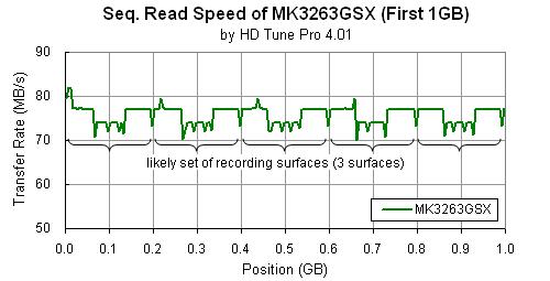 MK3263GSX: HD Tune Pro (Seq. Read, 1GB, 64KB, Full) compiled