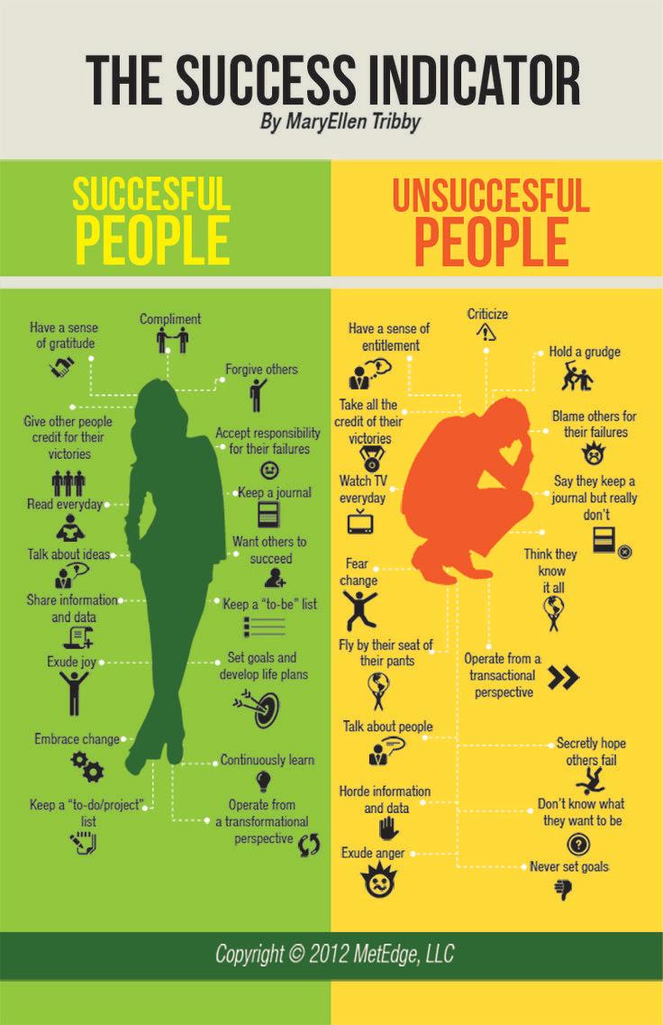 success-indicator-lifestyle-gu