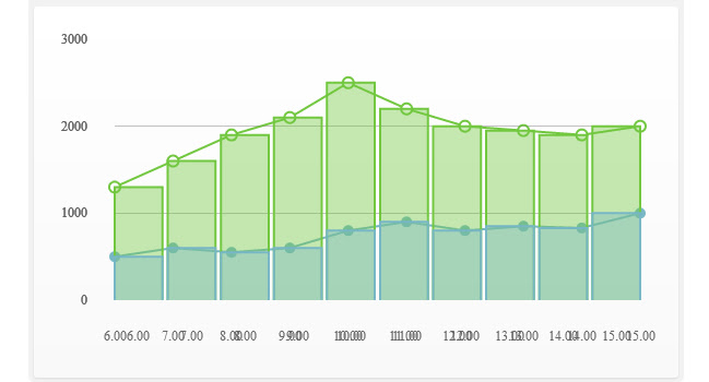 Css3 And Jquery Interactive Graph Charts
