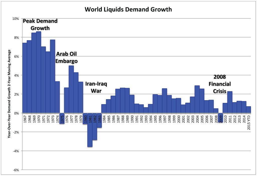 World Liquids Demand Growth